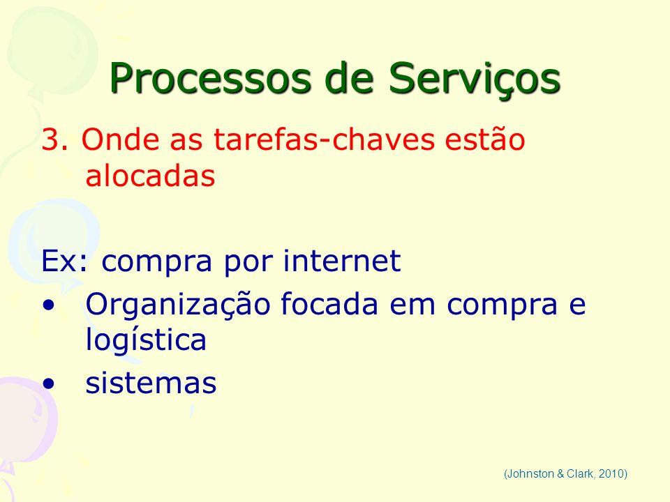 Processos de Serviços 3. Onde as tarefas-chaves estão alocadas Ex: compra por internet Organização focada em compra e logística sistemas (Johnston & C