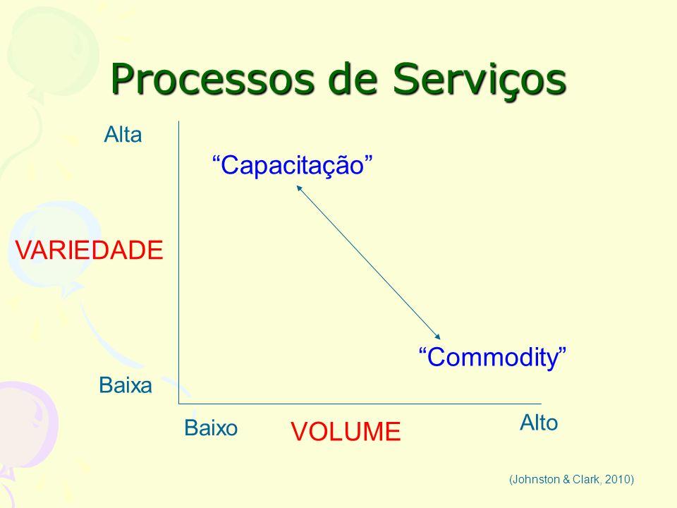 Processos de Serviços (Johnston & Clark, 2010) Alta Baixa VARIEDADE VOLUME Baixo Alto Capacitação Commodity