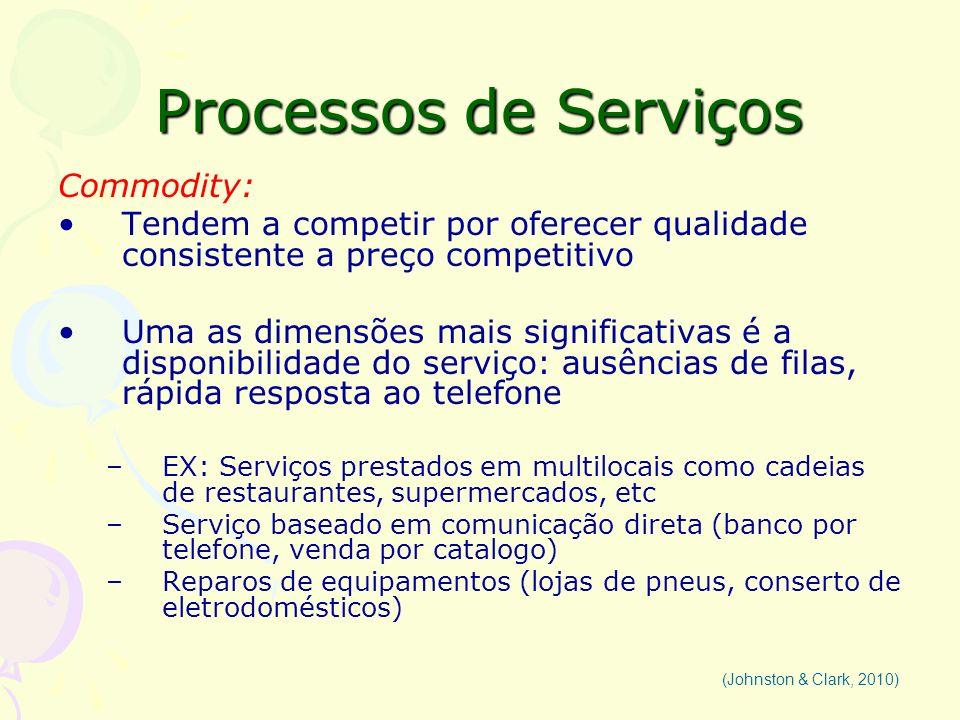 Processos de Serviços Commodity: Tendem a competir por oferecer qualidade consistente a preço competitivo Uma as dimensões mais significativas é a dis