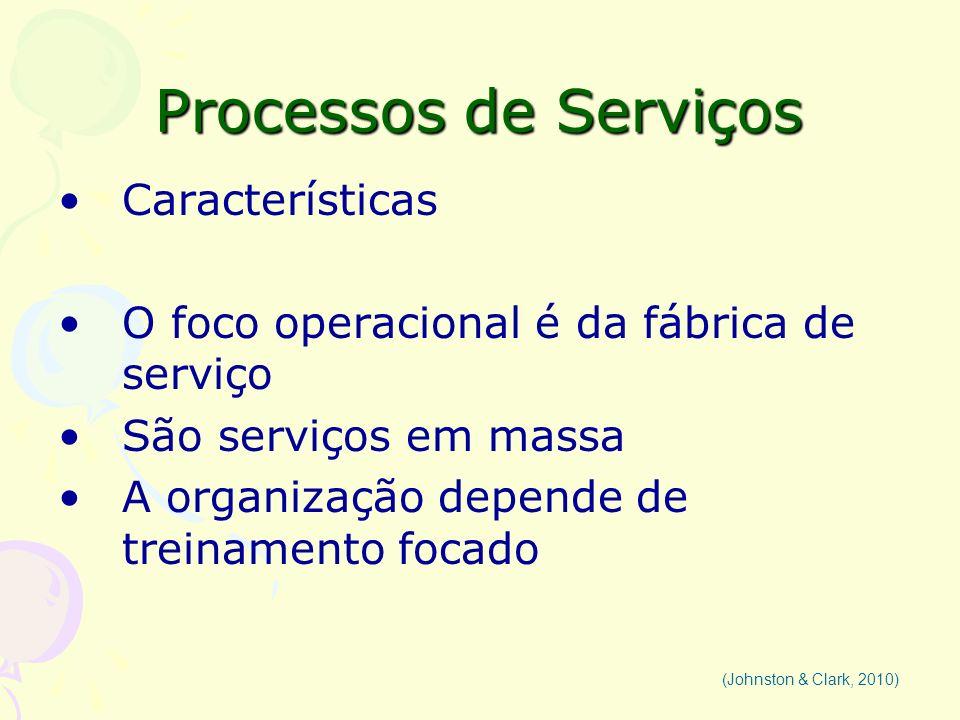 Processos de Serviços Características O foco operacional é da fábrica de serviço São serviços em massa A organização depende de treinamento focado (Jo