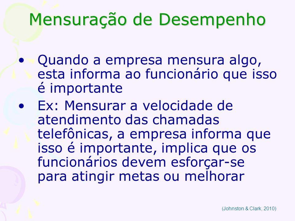 Mensuração de Desempenho Quando a empresa mensura algo, esta informa ao funcionário que isso é importante Ex: Mensurar a velocidade de atendimento das