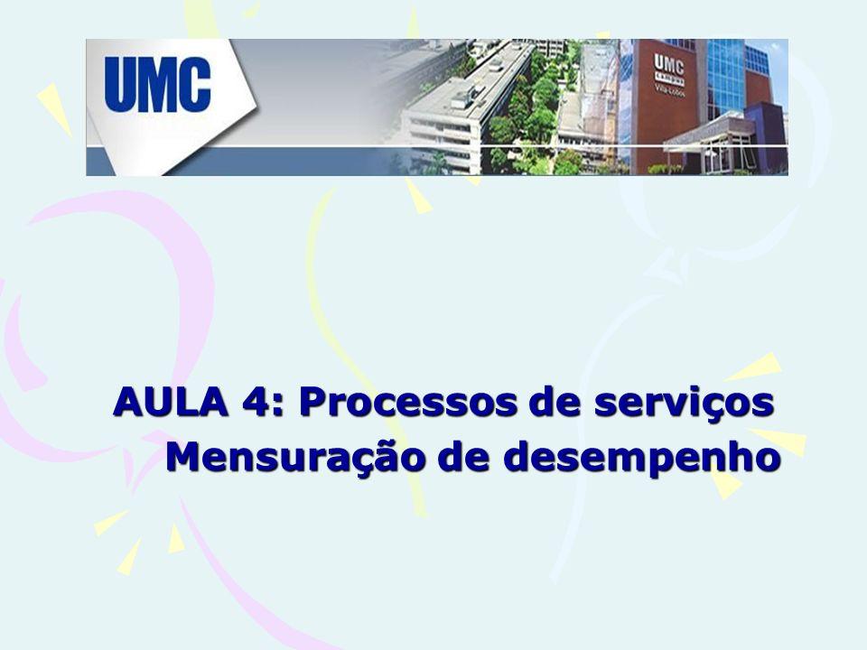 AULA 4: Processos de serviços Mensuração de desempenho