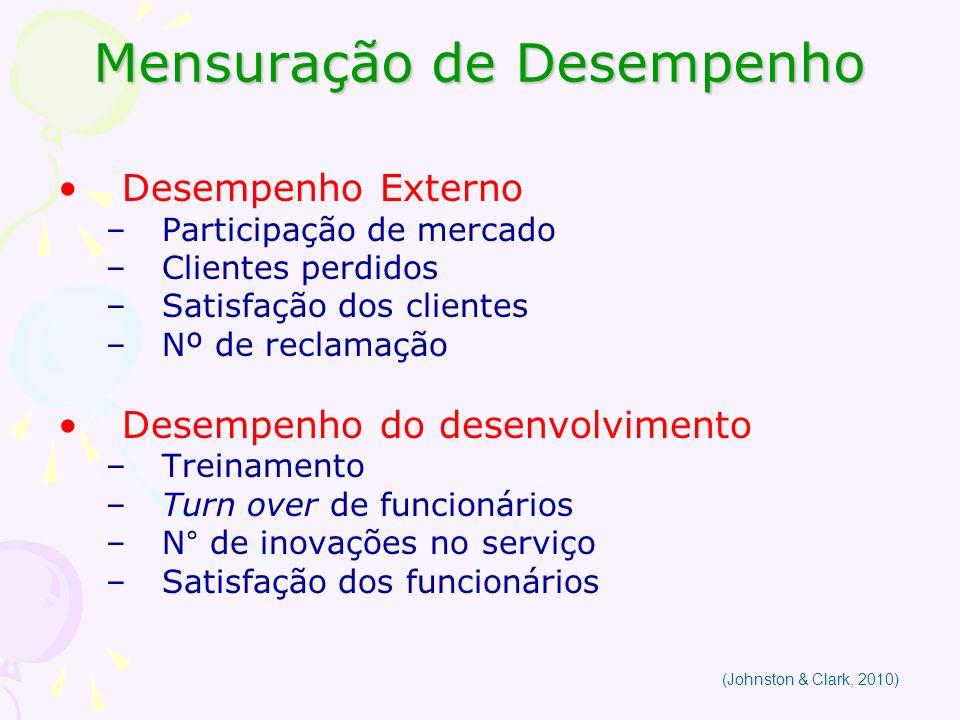 Mensuração de Desempenho Desempenho Externo –Participação de mercado –Clientes perdidos –Satisfação dos clientes –Nº de reclamação Desempenho do desen