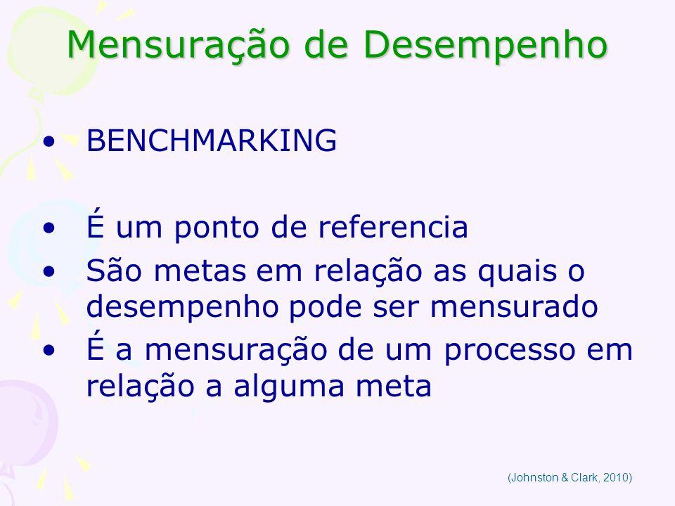 Mensuração de Desempenho BENCHMARKING É um ponto de referencia São metas em relação as quais o desempenho pode ser mensurado É a mensuração de um proc