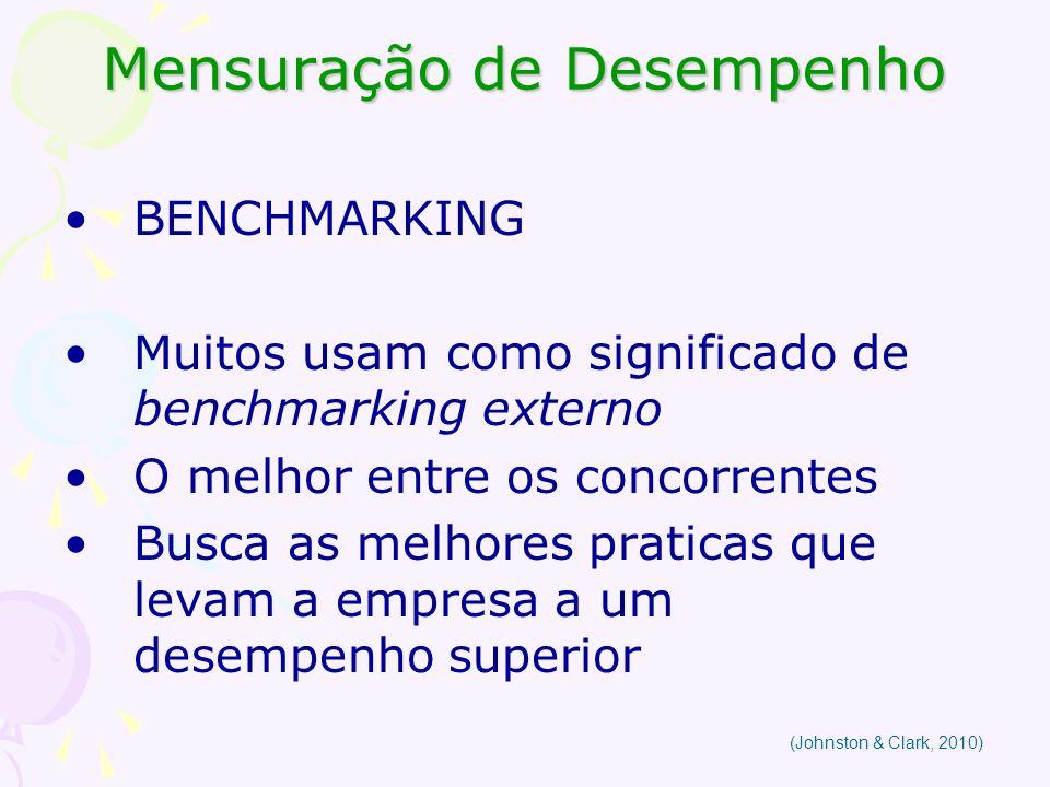 Mensuração de Desempenho BENCHMARKING Muitos usam como significado de benchmarking externo O melhor entre os concorrentes Busca as melhores praticas q