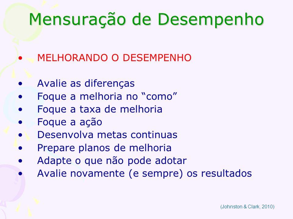 Mensuração de Desempenho MELHORANDO O DESEMPENHO Avalie as diferenças Foque a melhoria no como Foque a taxa de melhoria Foque a ação Desenvolva metas