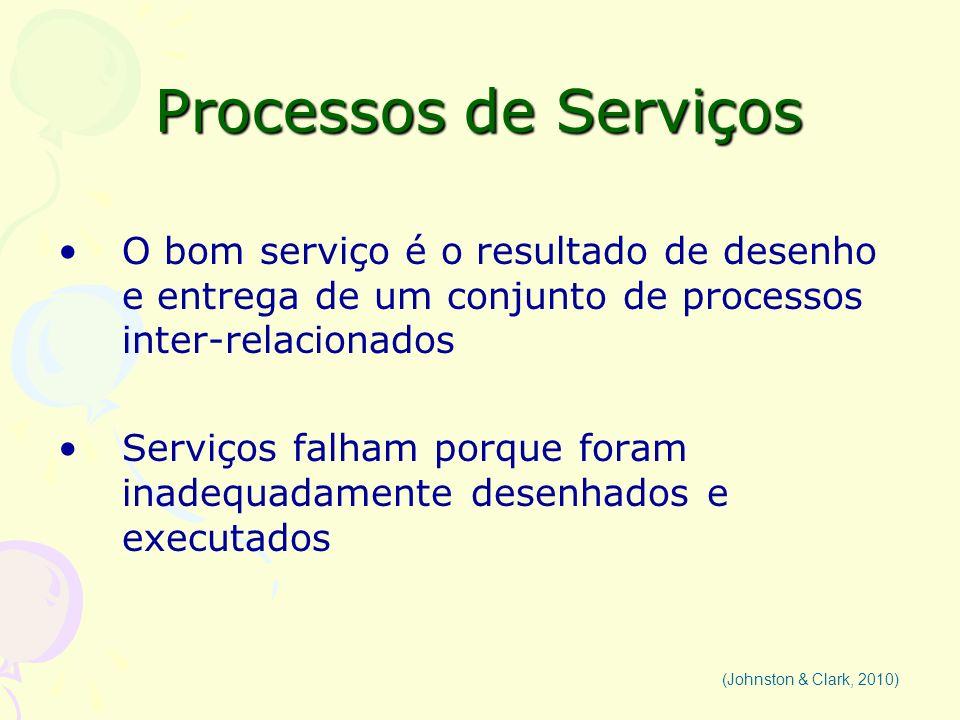 Processos de Serviços O bom serviço é o resultado de desenho e entrega de um conjunto de processos inter-relacionados Serviços falham porque foram ina