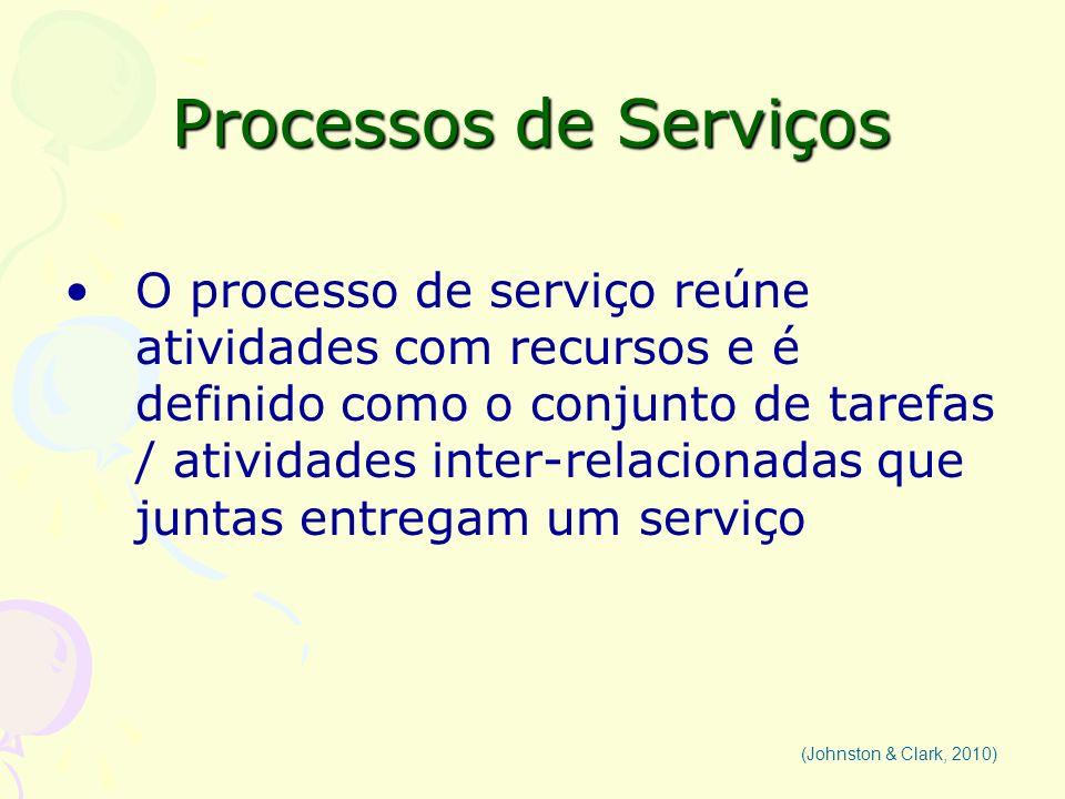Processos de Serviços O processo de serviço reúne atividades com recursos e é definido como o conjunto de tarefas / atividades inter-relacionadas que