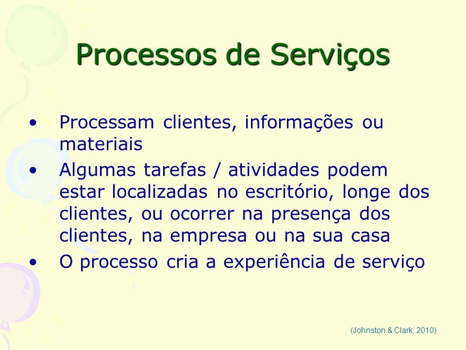 Processos de Serviços ENTENDENDO O PROCESSO DE SERVIÇO: 1.Variedade de processos 2.Valor agregado para o cliente 3.Onde as tarefas-chaves estão alocadas (Johnston & Clark, 2010)