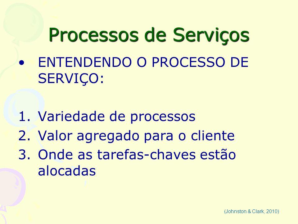 Processos de Serviços ENTENDENDO O PROCESSO DE SERVIÇO: 1.Variedade de processos 2.Valor agregado para o cliente 3.Onde as tarefas-chaves estão alocad