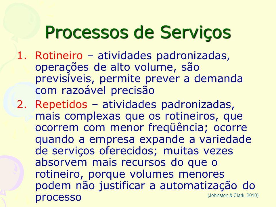 Processos de Serviços 1.Rotineiro – atividades padronizadas, operações de alto volume, são previsíveis, permite prever a demanda com razoável precisão