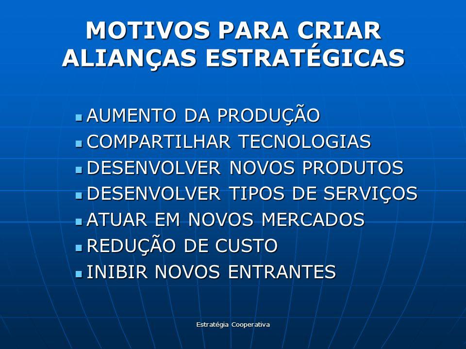 Estratégia Cooperativa MOTIVOS PARA CRIAR ALIANÇAS ESTRATÉGICAS AUMENTO DA PRODUÇÃO AUMENTO DA PRODUÇÃO COMPARTILHAR TECNOLOGIAS COMPARTILHAR TECNOLOG