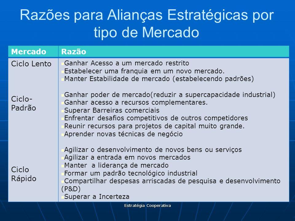Estratégia Cooperativa Razões para Alianças Estratégicas por tipo de Mercado MercadoRazão Ciclo Lento Ciclo- Padrão Ciclo Rápido Ganhar Acesso a um me