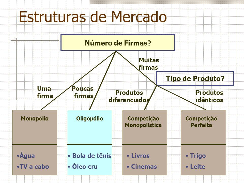 Estruturas de Mercado MonopólioOligopólioCompetição Monopolística Competição Perfeita Água TV a cabo Bola de tênis Óleo cru Livros Cinemas Trigo Leite