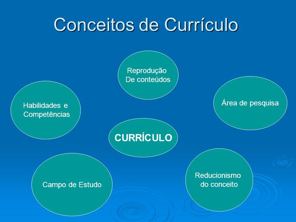 Conceitos de Currículo Campo de Estudo Área de pesquisa Reducionismo do conceito Reprodução De conteúdos Habilidades e Competências CURRÍCULO