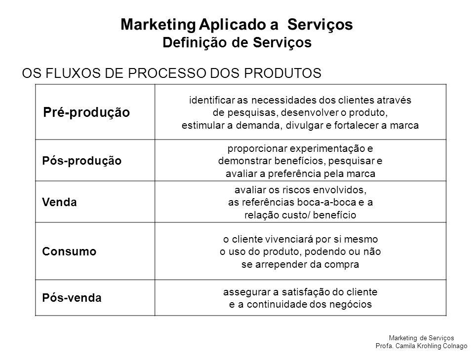 Marketing de Serviços Profa. Camila Krohling Colnago Pré-produção identificar as necessidades dos clientes através de pesquisas, desenvolver o produto