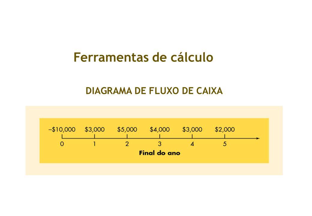 Ferramentas de cálculo DIAGRAMA DE FLUXO DE CAIXA
