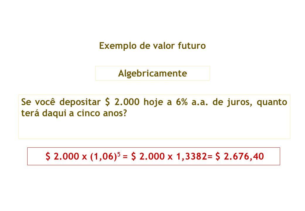 Exemplo de valor futuro Se você depositar $ 2.000 hoje a 6% a.a. de juros, quanto terá daqui a cinco anos? $ 2.000 x (1,06) 5 = $ 2.000 x 1,3382= $ 2.