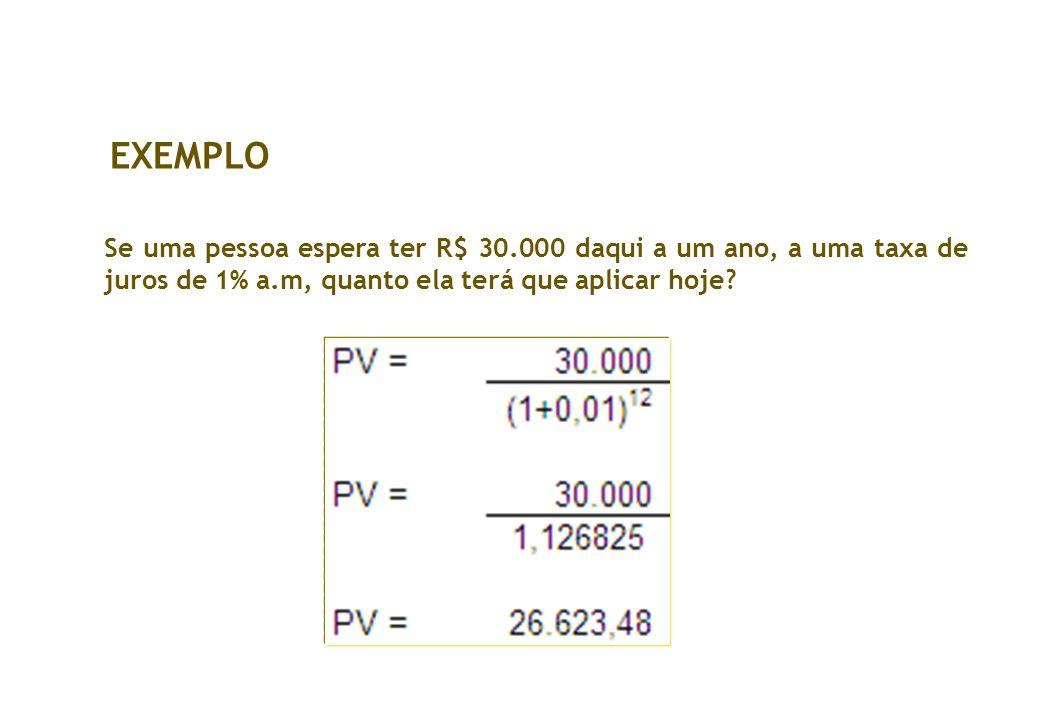 Se uma pessoa espera ter R$ 30.000 daqui a um ano, a uma taxa de juros de 1% a.m, quanto ela terá que aplicar hoje? EXEMPLO