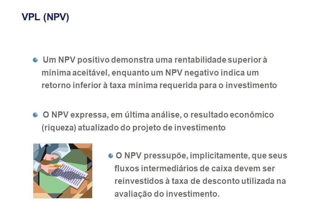Um NPV positivo demonstra uma rentabilidade superior à mínima aceitável, enquanto um NPV negativo indica um retorno inferior à taxa mínima requerida p