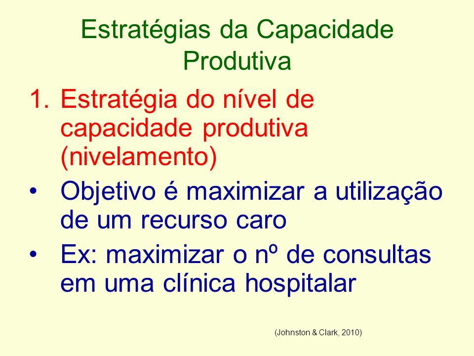 Estratégias da Capacidade Produtiva 1.Estratégia do nível de capacidade produtiva (nivelamento) Objetivo é maximizar a utilização de um recurso caro E
