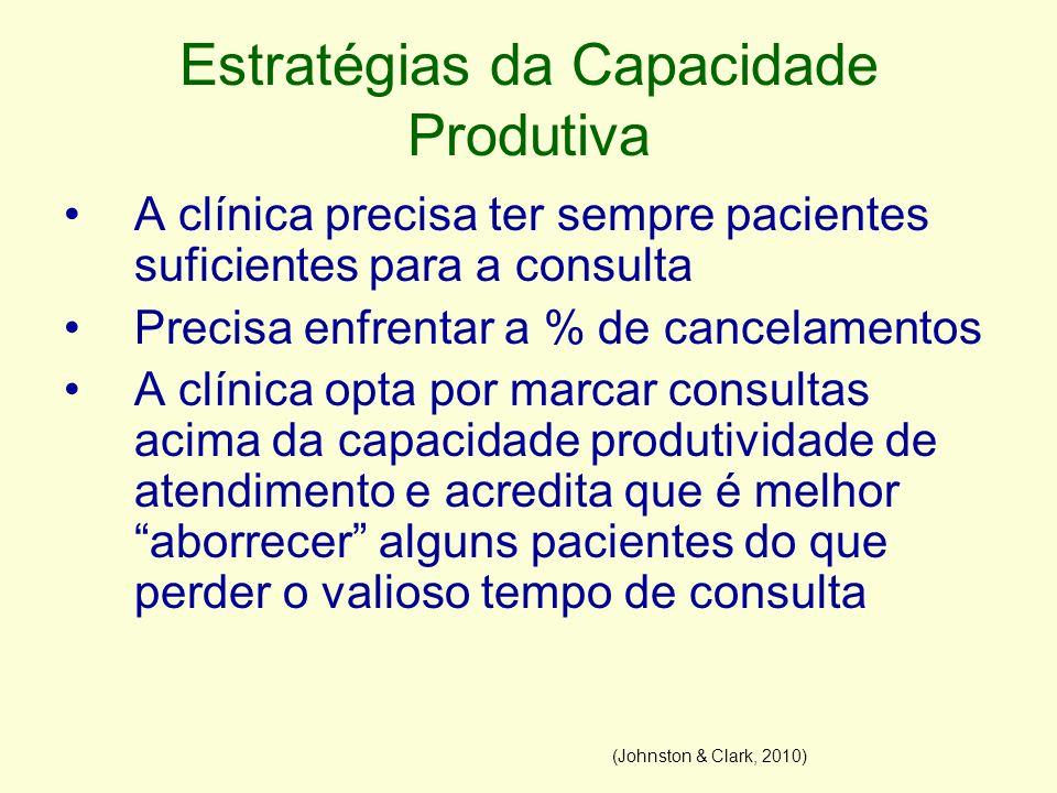 Estratégias da Capacidade Produtiva A clínica precisa ter sempre pacientes suficientes para a consulta Precisa enfrentar a % de cancelamentos A clínic