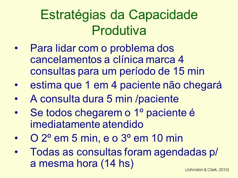 Estratégias da Capacidade Produtiva Para lidar com o problema dos cancelamentos a clínica marca 4 consultas para um período de 15 min estima que 1 em