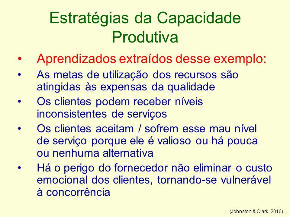 Estratégias da Capacidade Produtiva Aprendizados extraídos desse exemplo: As metas de utilização dos recursos são atingidas às expensas da qualidade O