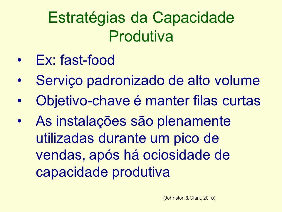 Estratégias da Capacidade Produtiva Ex: fast-food Serviço padronizado de alto volume Objetivo-chave é manter filas curtas As instalações são plenament