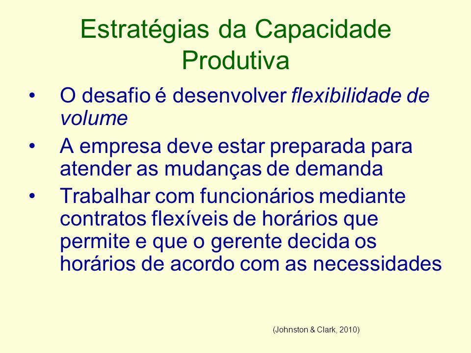 Estratégias da Capacidade Produtiva O desafio é desenvolver flexibilidade de volume A empresa deve estar preparada para atender as mudanças de demanda