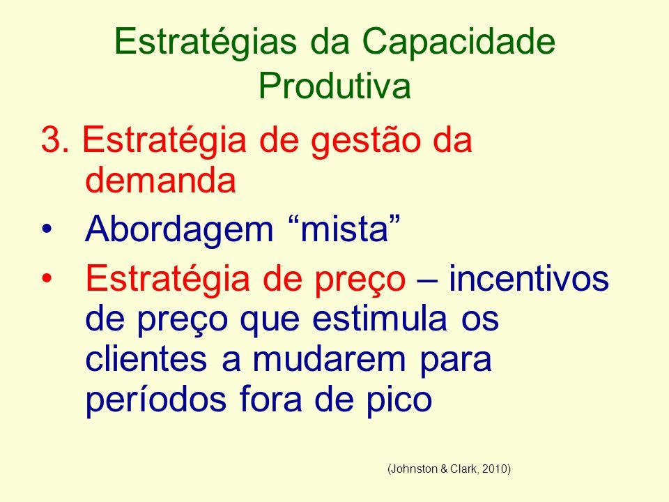 Estratégias da Capacidade Produtiva 3. Estratégia de gestão da demanda Abordagem mista Estratégia de preço – incentivos de preço que estimula os clien