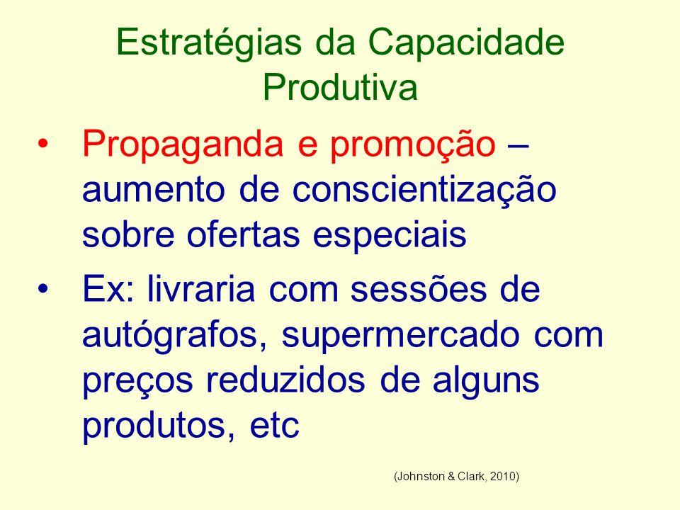 Estratégias da Capacidade Produtiva Propaganda e promoção – aumento de conscientização sobre ofertas especiais Ex: livraria com sessões de autógrafos,