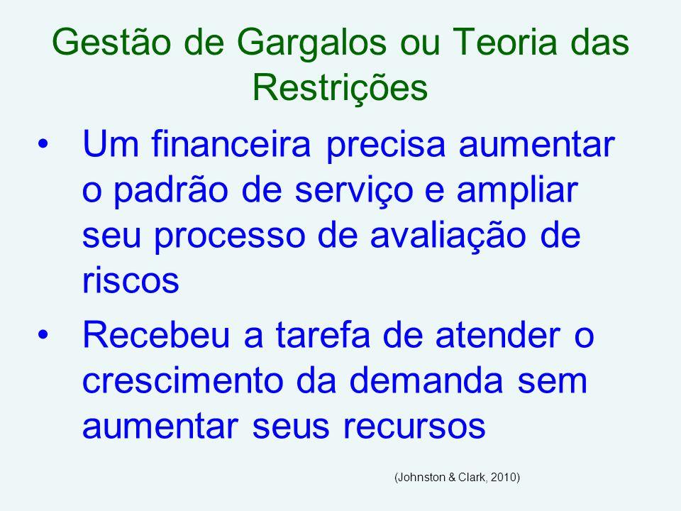 Gestão de Gargalos ou Teoria das Restrições Um financeira precisa aumentar o padrão de serviço e ampliar seu processo de avaliação de riscos Recebeu a