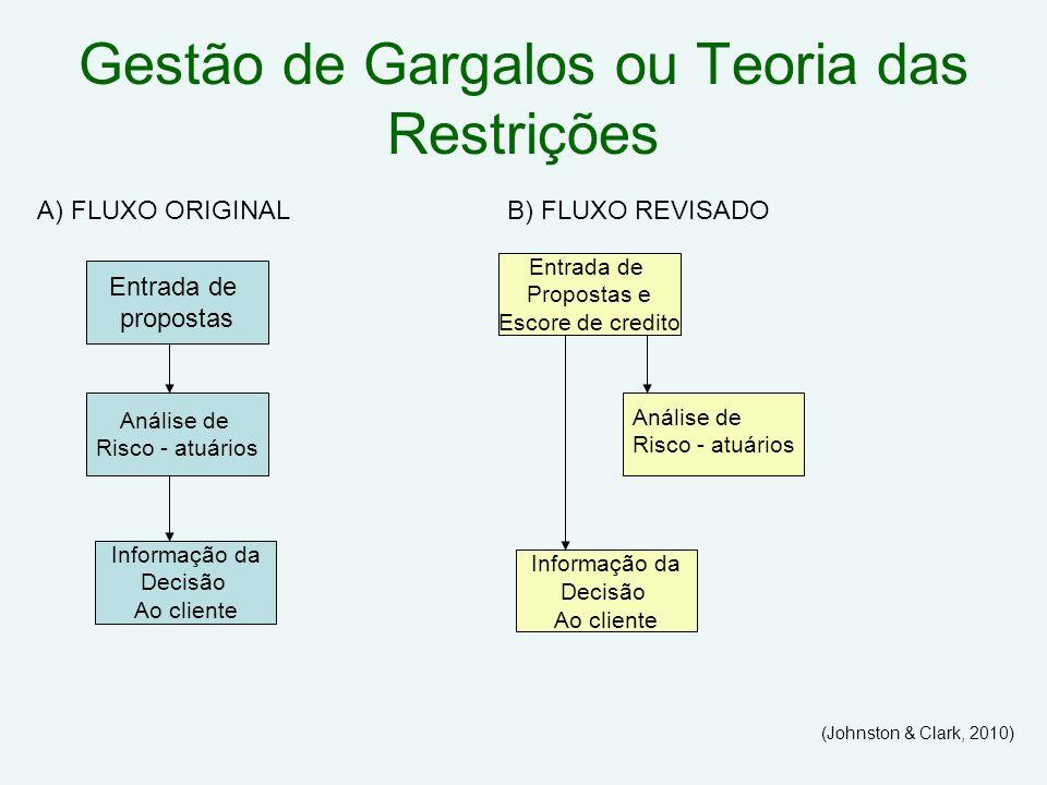 Gestão de Gargalos ou Teoria das Restrições (Johnston & Clark, 2010) Entrada de propostas Análise de Risco - atuários Informação da Decisão Ao cliente