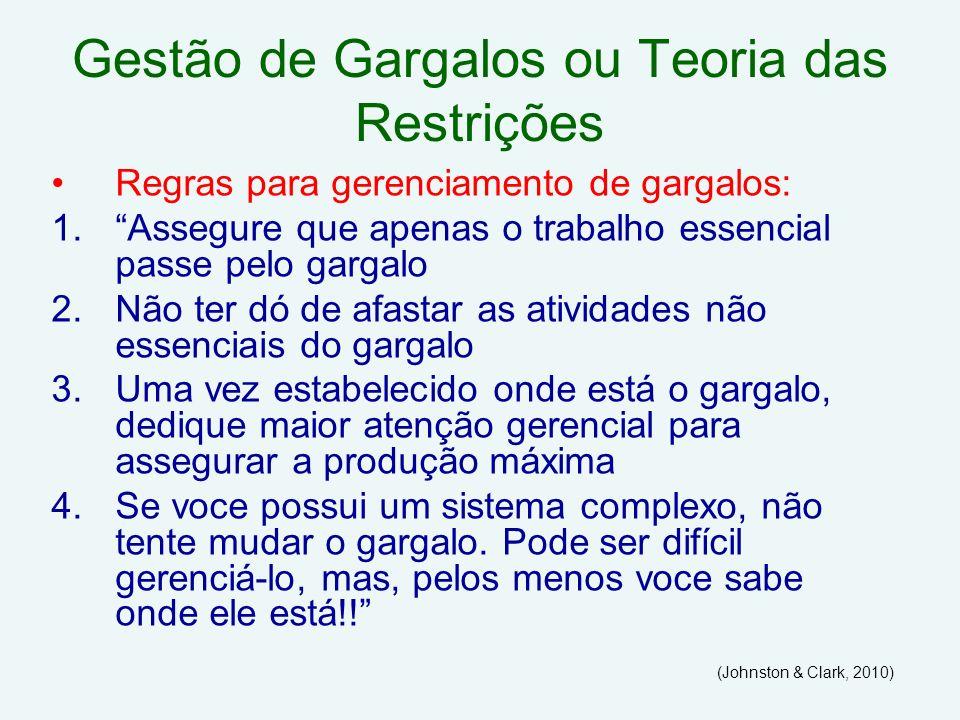 Gestão de Gargalos ou Teoria das Restrições Regras para gerenciamento de gargalos: 1.Assegure que apenas o trabalho essencial passe pelo gargalo 2.Não