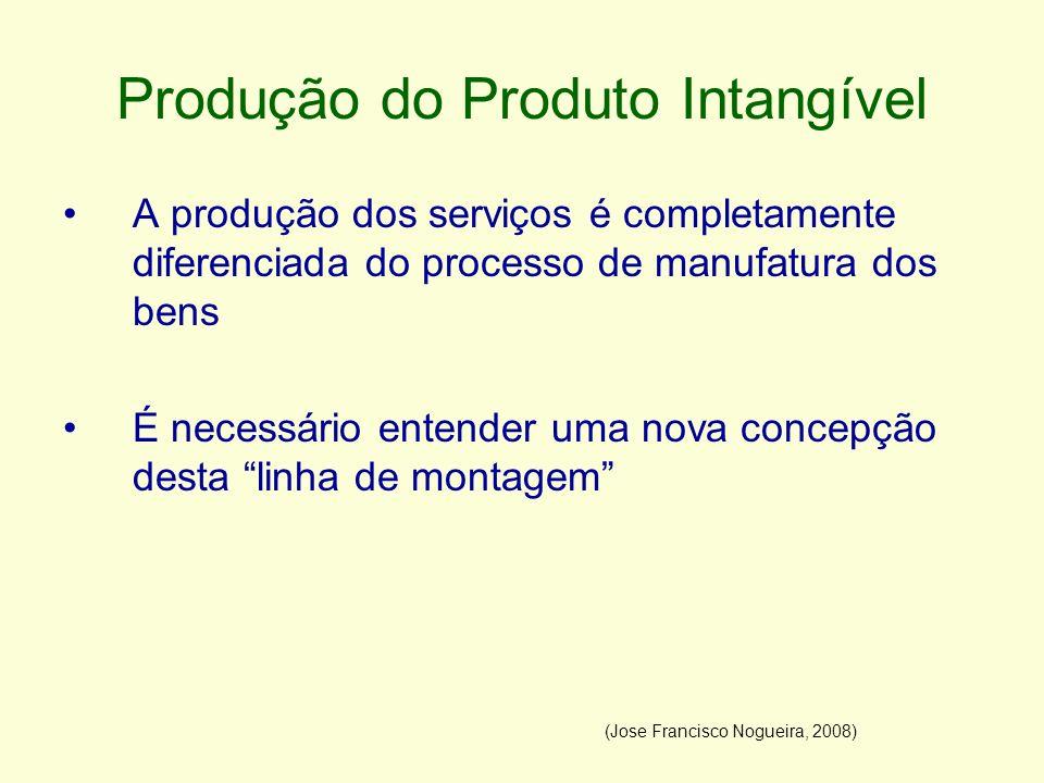 Produção do Produto Intangível A produção dos serviços é completamente diferenciada do processo de manufatura dos bens É necessário entender uma nova
