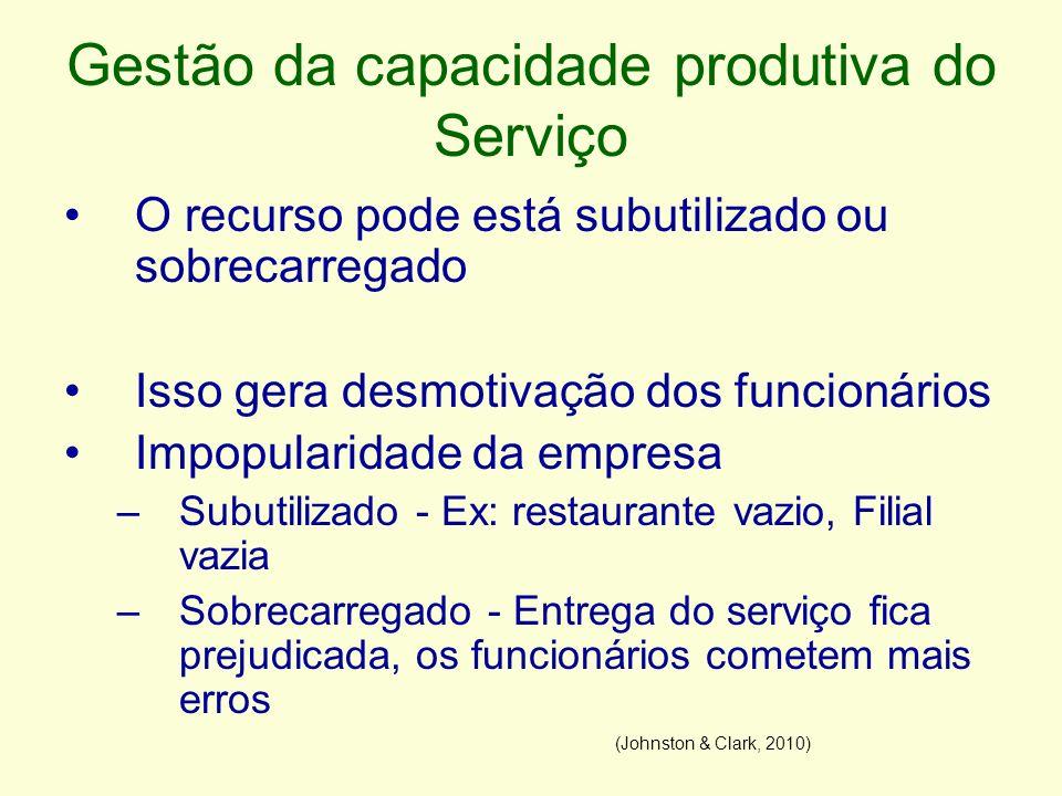 Gestão da capacidade produtiva do Serviço O recurso pode está subutilizado ou sobrecarregado Isso gera desmotivação dos funcionários Impopularidade da