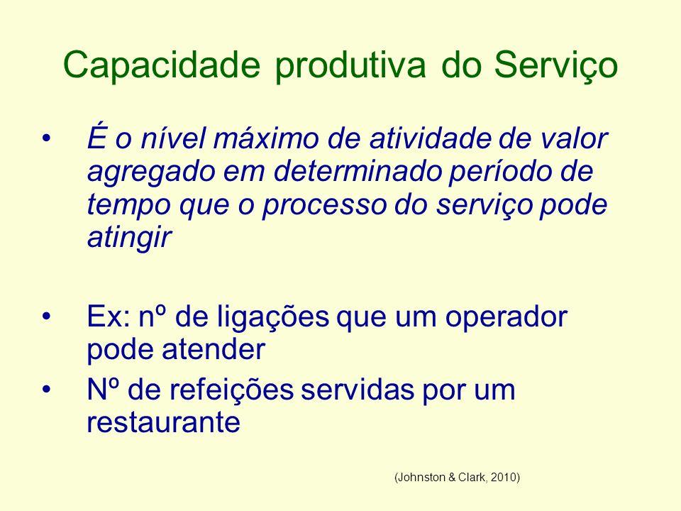 Capacidade produtiva do Serviço É o nível máximo de atividade de valor agregado em determinado período de tempo que o processo do serviço pode atingir