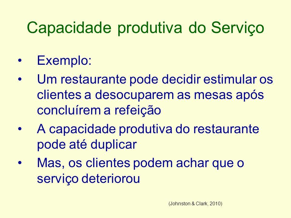 Capacidade produtiva do Serviço Exemplo: Um restaurante pode decidir estimular os clientes a desocuparem as mesas após concluírem a refeição A capacid