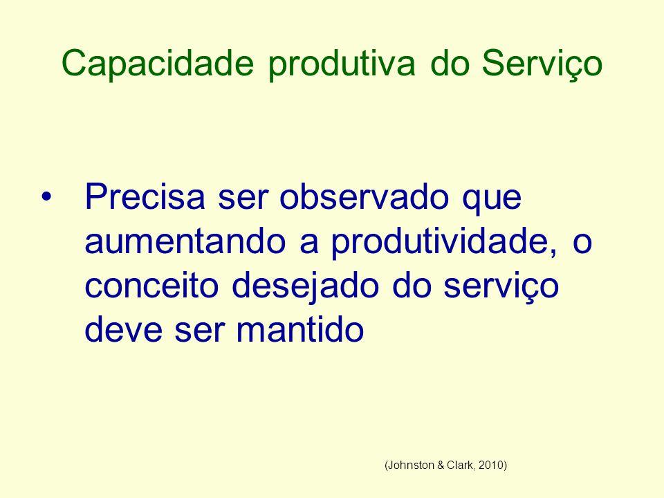 Capacidade produtiva do Serviço Precisa ser observado que aumentando a produtividade, o conceito desejado do serviço deve ser mantido (Johnston & Clar
