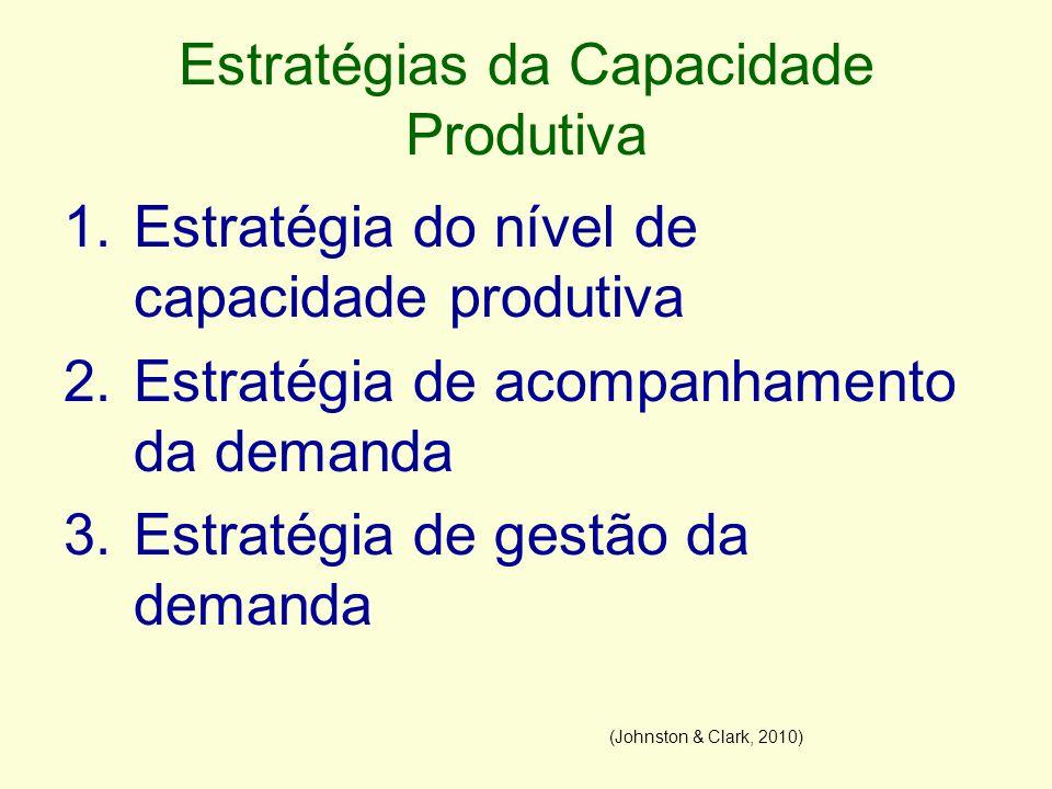 Estratégias da Capacidade Produtiva 1.Estratégia do nível de capacidade produtiva (nivelamento) Objetivo é maximizar a utilização de um recurso caro Ex: maximizar o nº de consultas em uma clínica hospitalar (Johnston & Clark, 2010)
