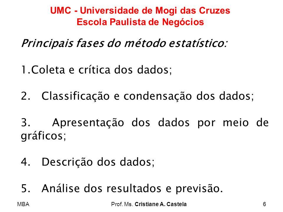 MBAProf. Ms. Cristiane A. Castela6 UMC - Universidade de Mogi das Cruzes Escola Paulista de Negócios Principais fases do método estatístico: 1.Coleta