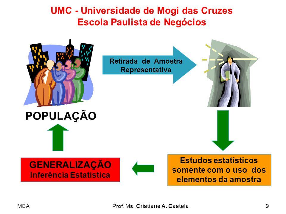 MBAProf. Ms. Cristiane A. Castela9 UMC - Universidade de Mogi das Cruzes Escola Paulista de Negócios Retirada de Amostra Representativa POPULAÇÃO Estu