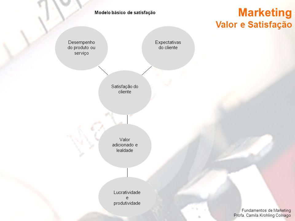 Fundamentos de Marketing Profa. Camila Krohling Colnago Marketing Valor e Satisfação Fundamentos de Marketing Profa. Camila Krohling Colnago Desempenh