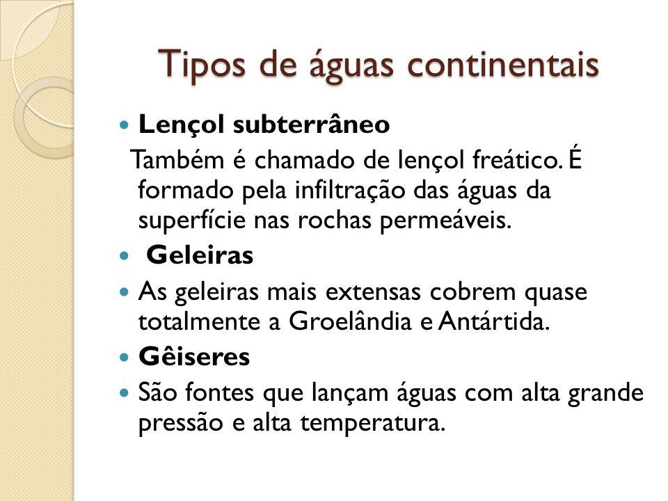 Tipos de águas continentais Lençol subterrâneo Também é chamado de lençol freático. É formado pela infiltração das águas da superfície nas rochas perm
