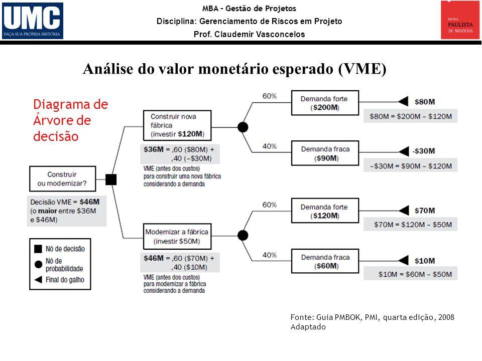 MBA – Gestão de Projetos Disciplina: Gerenciamento de Riscos em Projeto Prof. Claudemir Vasconcelos Análise do valor monetário esperado (VME) Fonte: G