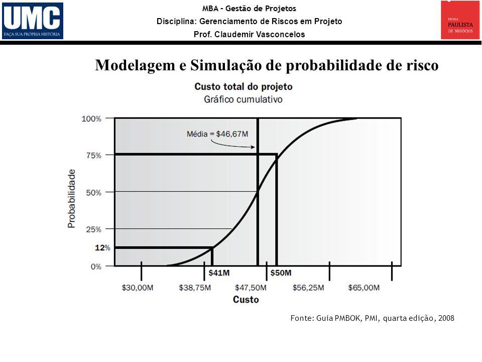 MBA – Gestão de Projetos Disciplina: Gerenciamento de Riscos em Projeto Prof. Claudemir Vasconcelos Modelagem e Simulação de probabilidade de risco Fo