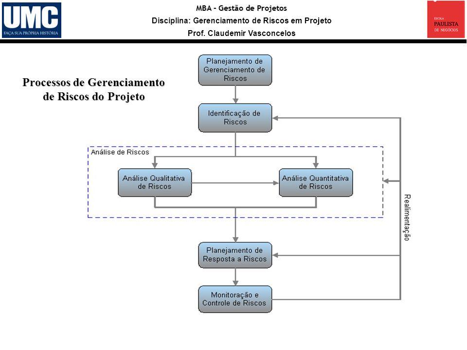 MBA – Gestão de Projetos Disciplina: Gerenciamento de Riscos em Projeto Prof. Claudemir Vasconcelos Processos de Gerenciamento de Riscos do Projeto