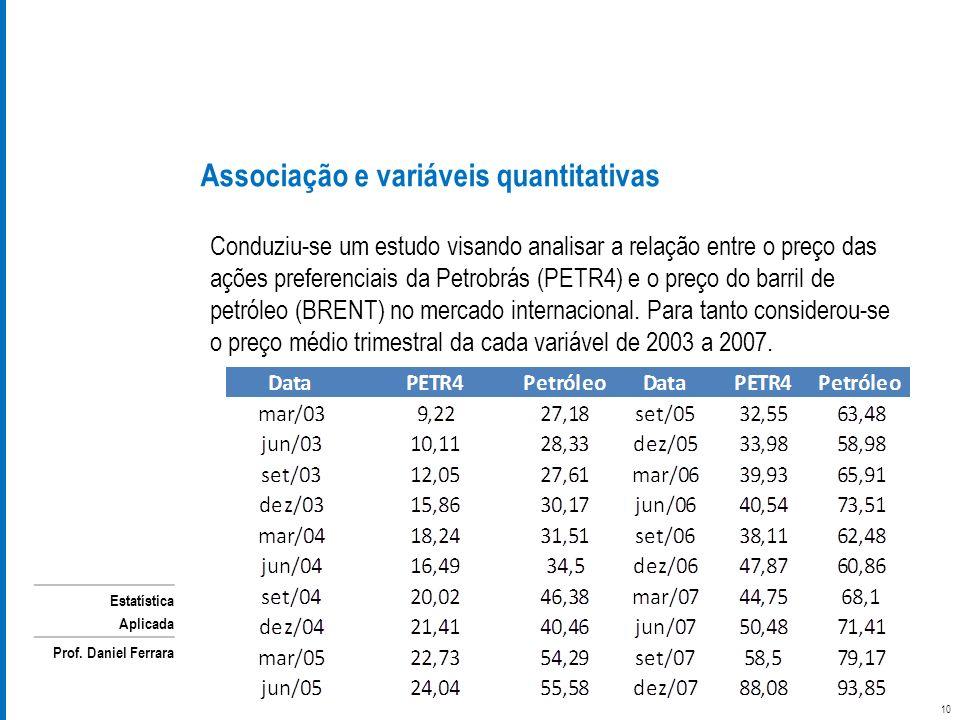 Estatística Aplicada Prof. Daniel Ferrara Conduziu-se um estudo visando analisar a relação entre o preço das ações preferenciais da Petrobrás (PETR4)