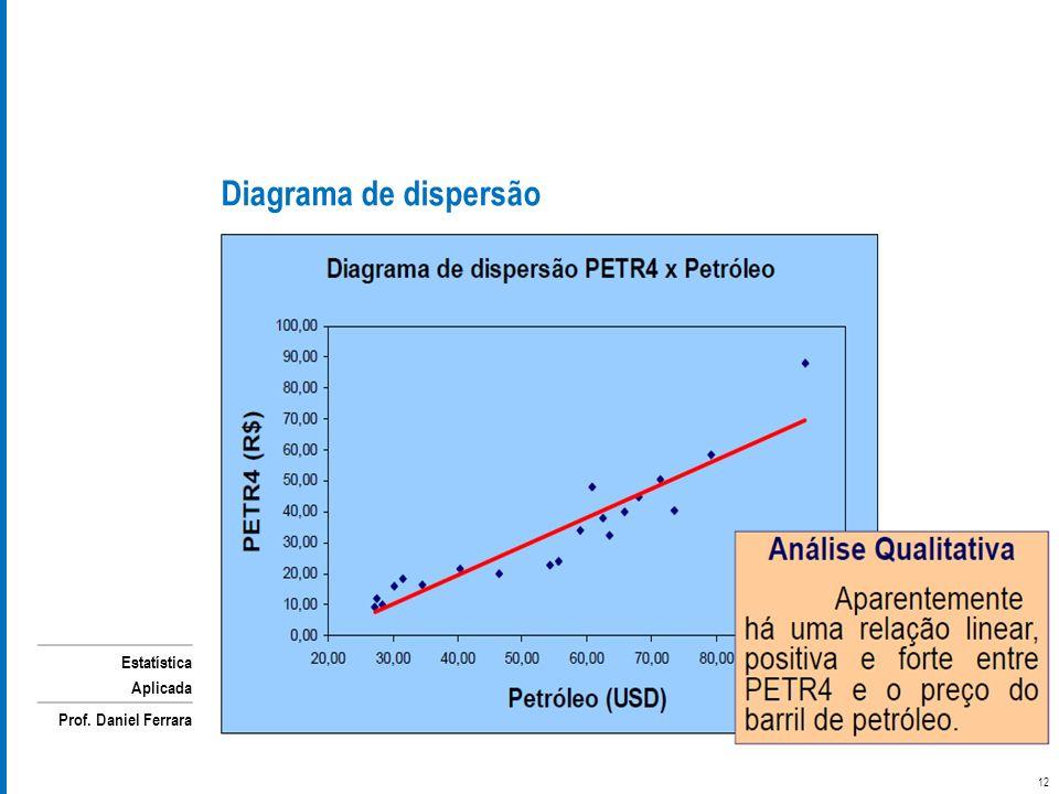 Estatística Aplicada Prof. Daniel Ferrara Diagrama de dispersão 12
